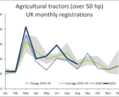 Tractor registrations higher than a year ago