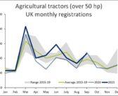 Drop in tractor sales